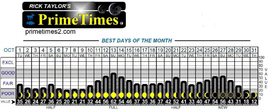 PrimeTimes Wall Calendar showing the best days of the month to go fishing.